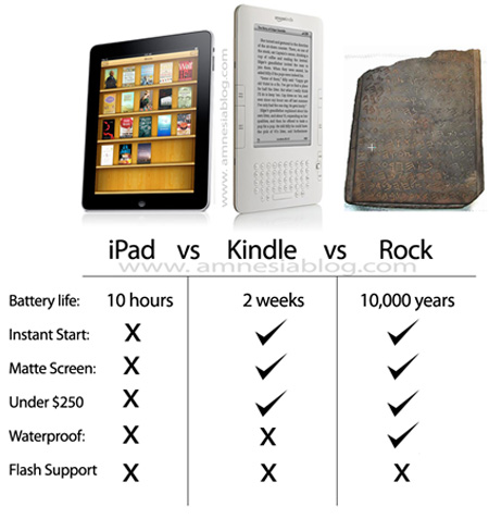 ipad-kindle-rock